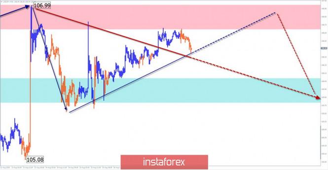 Exchange Rates 21.08.2019 analysis