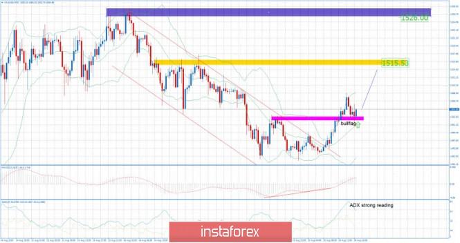 InstaForex Analytics: Gold 08.20.2019 - Broken downward channel and new bullish momentum