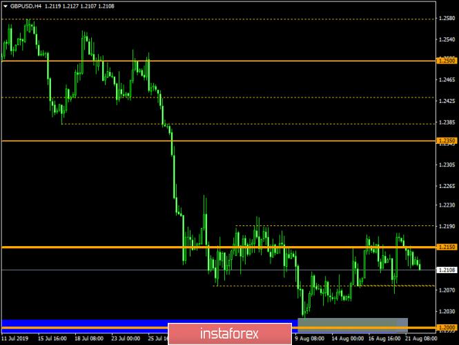 Exchange Rates 22.08.2019 analysis