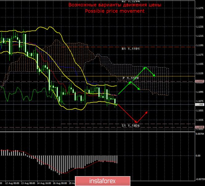 InstaForex Analytics: EUR/USD. 22 августа. Итоги дня. Трейдеры готовятся к выступлениям представителей FOMC