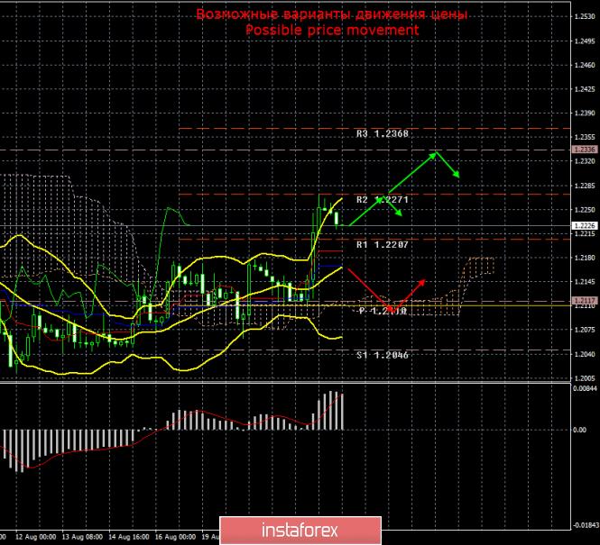 InstaForex Analytics: GBP/USD. 22 августа. Итоги дня. Ангела Меркель дала надежду, которой не суждено сбыться