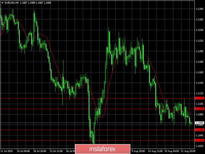 Exchange Rates 23.08.2019 analysis