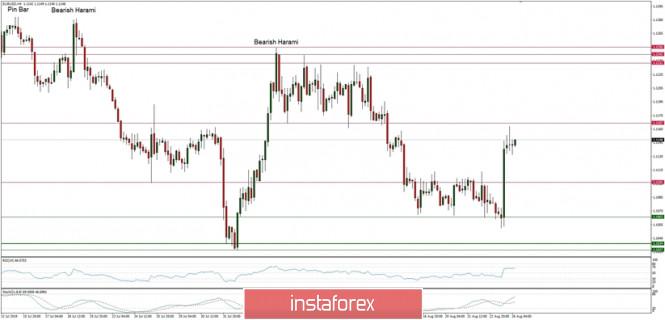 Exchange Rates 26.08.2019 analysis