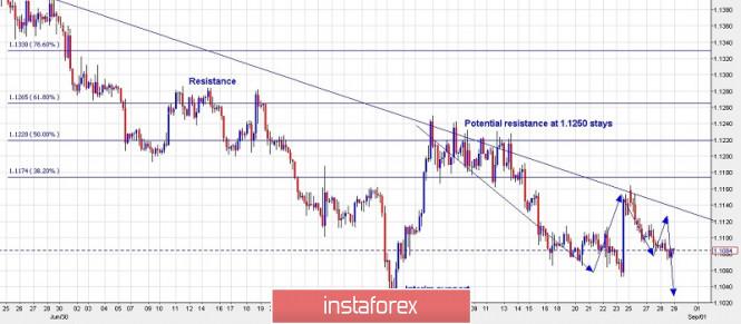 Exchange Rates 29.08.2019 analysis