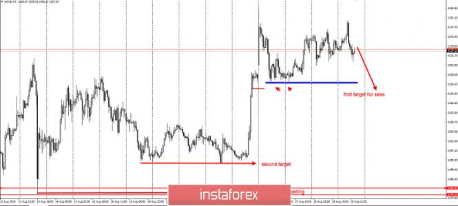 Exchange Rates 30.08.2019 analysis