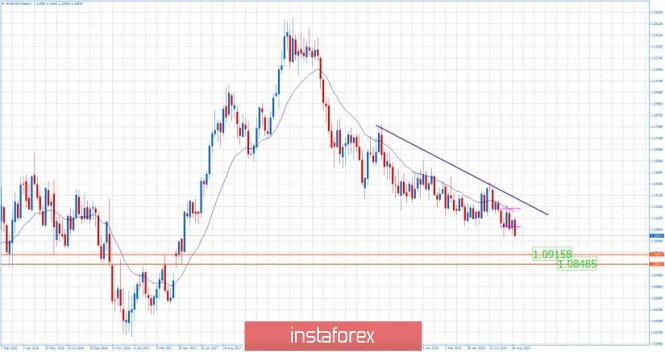 Análises de Mercado Forex - Página 4 Analytics5d692364a4b63