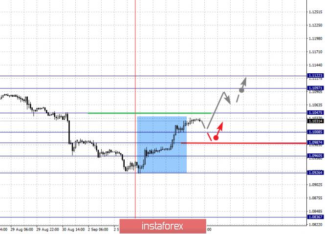 InstaForex Analytics: 5 қыркүйектегі негізгі валюта жұптары бойынша фракталдық талдау