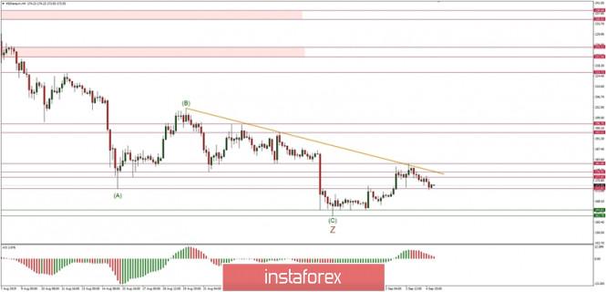 Exchange Rates 05.09.2019 analysis