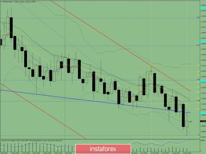 InstaForex Analytics:  EUR/USD валюта жұбы бойынша 2019 жылдың  9- 14 қыркүйегіне техникалық талдау