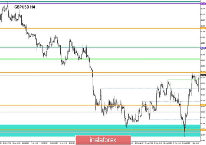 Exchange Rates 09.09.2019 analysis