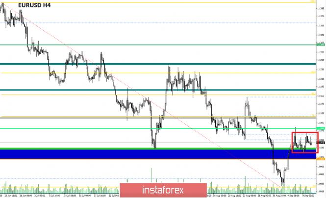 Exchange Rates 10.09.2019 analysis