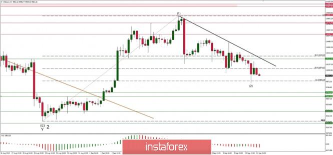 InstaForex Analytics: Análise técnica do BTC/USD para 11/09/2019