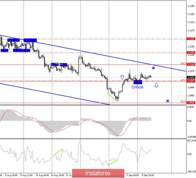 InstaForex Analytics: Estratégia de negociação para EUR / USD e GBP / USD em 11 de setembro. Os traders começarão excluiro euro antecipadamente?