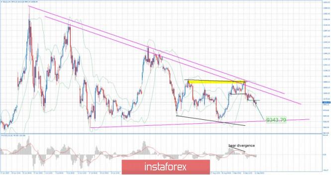 Exchange Rates 11.09.2019 analysis