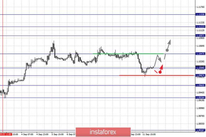 InstaForex Analytics: 12 қыркүйектегі негізгі валюта жұптары бойынша фракталдық талдау