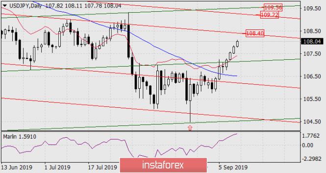 InstaForex Analytics: Previsão para o par USD / JPY em 12 de setembro de 2019