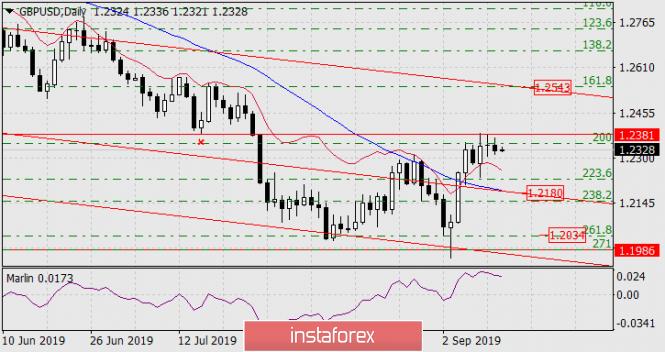 InstaForex Analytics:  Prognoza dla GBP/USD na 12 września 2019 roku