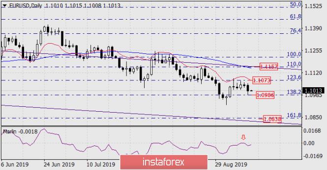 Exchange Rates 12.09.2019 analysis
