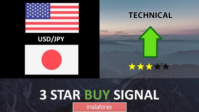 InstaForex Analytics: 美元/日元接近上行确认,可能进一步上涨!