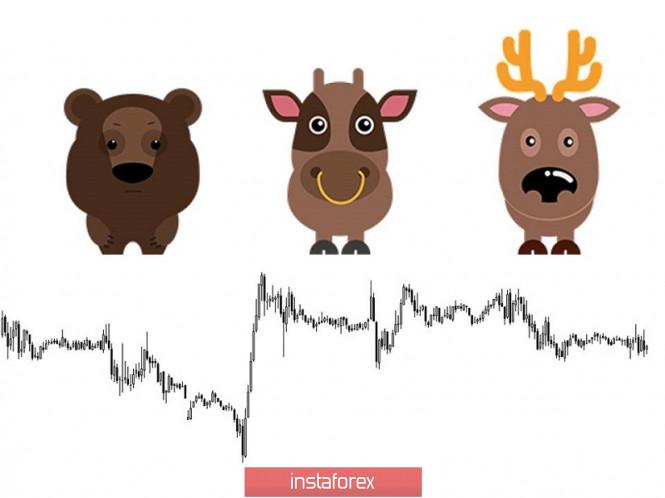 InstaForex Analytics: Recomendaciones comerciales para el par de divisas GBP/USD: colocación de órdenes comerciales (12 de septiembre))