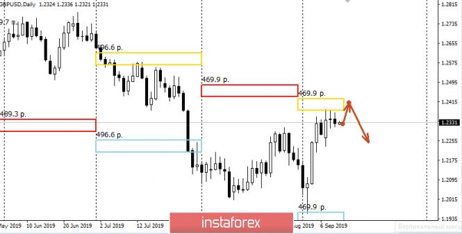 InstaForex Analytics: Zonas de control para el par GBP/USD para el 09/12/19