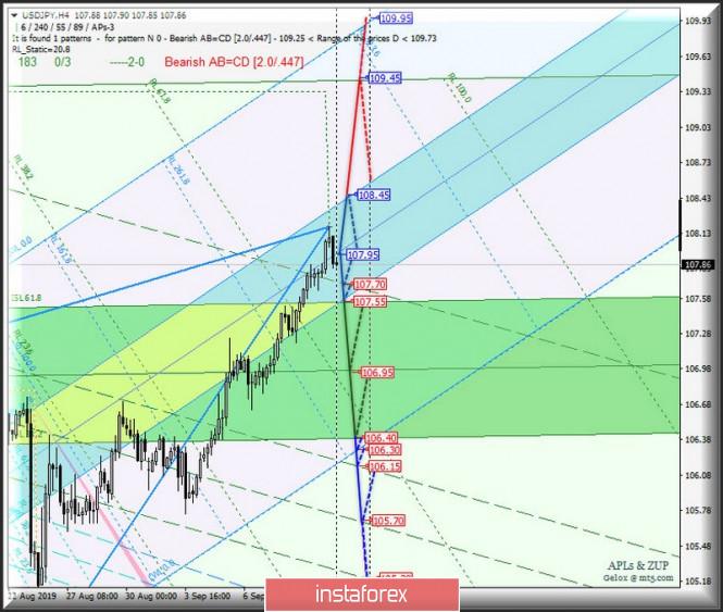 USD / JPY vs EUR / JPY vs GBP / JPY. Comprehensive analysis…