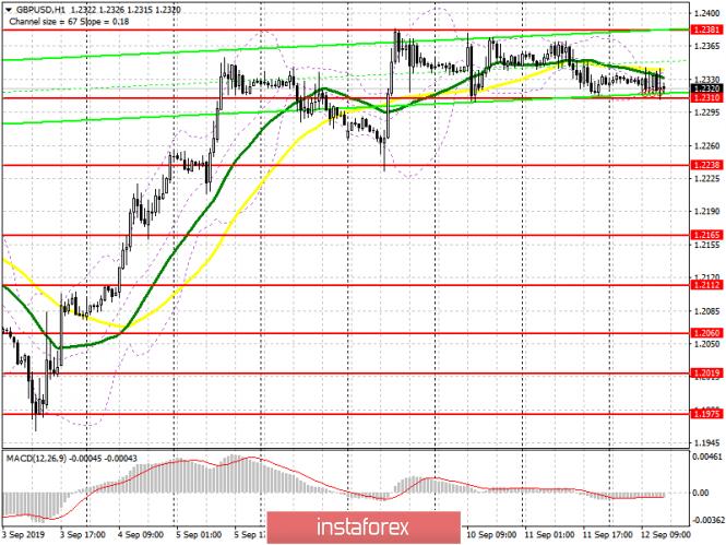 InstaForex Analytics: GBP/USD: plan para la sesión estadounidense del 12 de septiembre. La libra sigue en un canal estrecho y espera los datos de inflación
