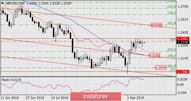 InstaForex Analytics:  Prognoza dla GBP/USD na 13 września 2019 roku