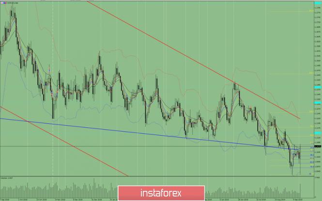 Exchange Rates 13.09.2019 analysis