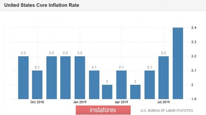 InstaForex Analytics: EUR / USD: Đồng đô la không tăng cho lạm phát và đồng euro đang tăng lên vì những tin đồn xung quanh ECB