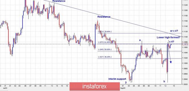 Trading plan for EUR/USD for September 13 2019