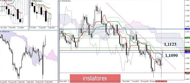 InstaForex Analytics: EUR/USD и GBP/USD 13 сентября – рекомендации технического анализа