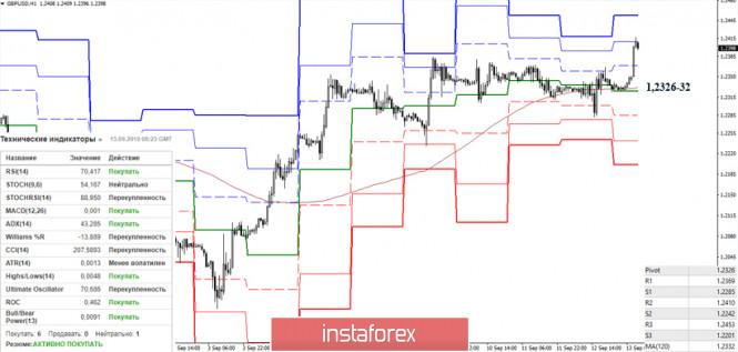 Курс валюты на 13.09.2019 analysis