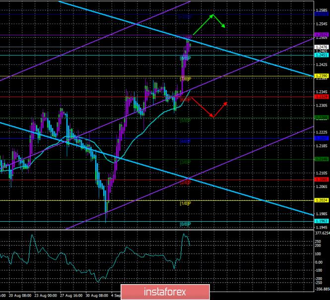 InstaForex Analytics: Perspectiva do  GBP/USD em 16 de setembro. Previsão de acordo com os