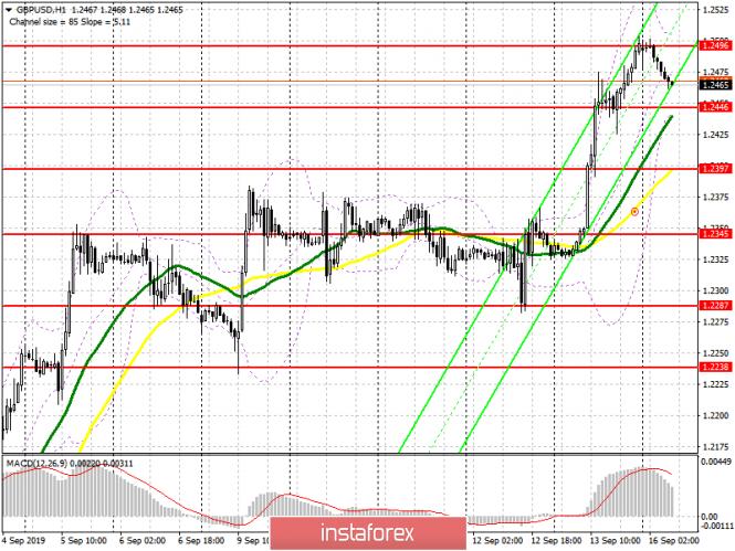 InstaForex Analytics: الجنيه الإسترليني / الدولار الأمريكي: خطة الجلسة الأوروبية في 16 سبتمبر. الجنيه يتعزز قبيل الاجتماع المهم بين جونسون وجونكر