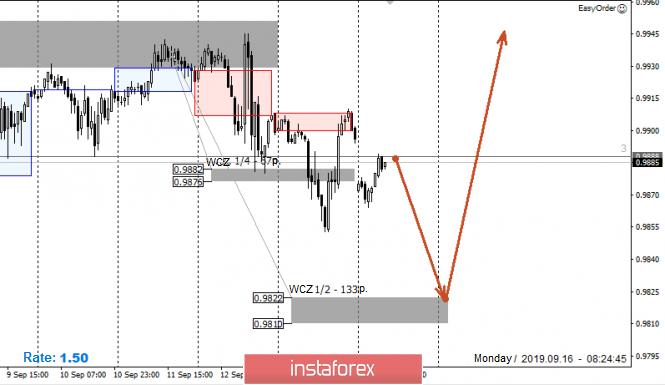 Exchange Rates 16.09.2019 analysis