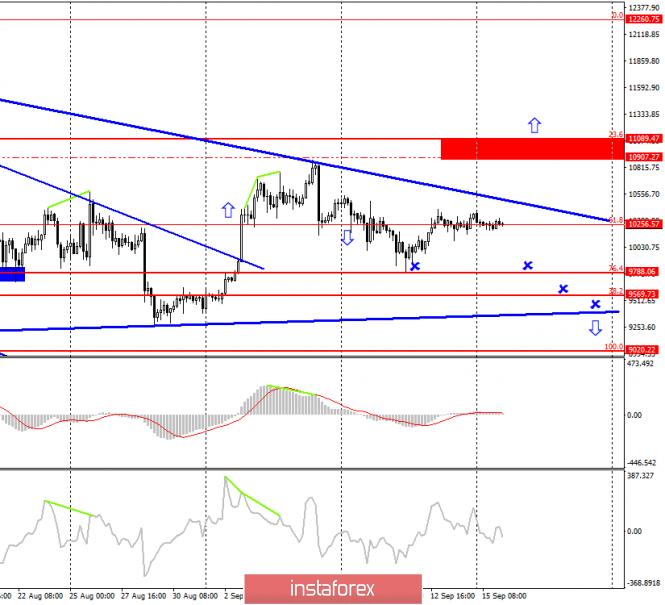 InstaForex Analytics: Торговая стратегия по Bitcoin на 16 сентября. Что ждет биткоин на этой неделе?