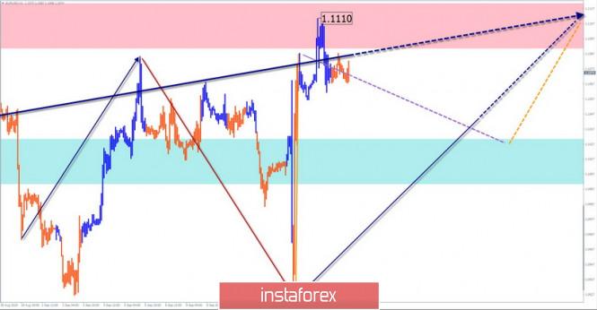 InstaForex Analytics: Prognose für den 16.September. EUR/USD, GBP/JPY. Eine Korrektur vor weiterem Anstieg