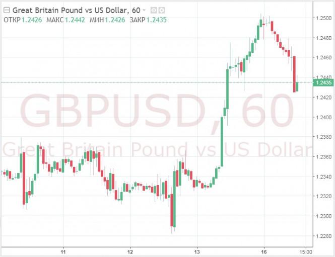 Курс валюты на 16.09.2019 analysis