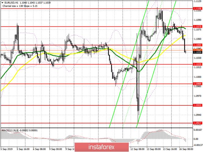 EUR/USD: план на американскую сессию 16 сентября. Слабые данные по Италии вернули давление на евро и привели к пробою уровня 1.1050