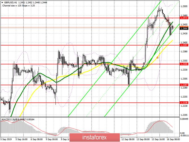GBP/USD: план на американскую сессию 16 сентября. Фунт постепенно снижается, но спрос остается достаточно сильный