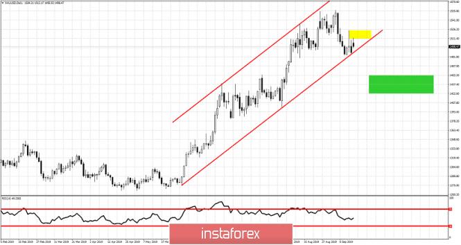 InstaForex Analytics: Ouro desafia canal de alta a médio prazo