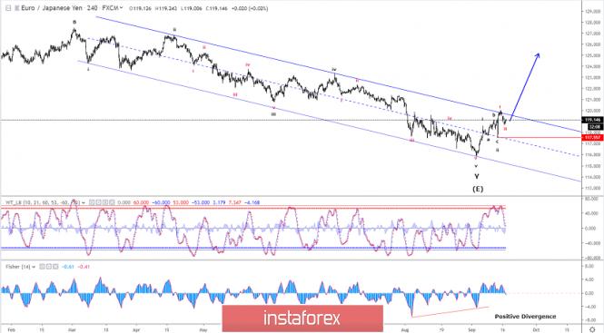 InstaForex Analytics: تحليل موجات إليوت لزوج اليورو/الين ليوم 17 سبتمبر 2019