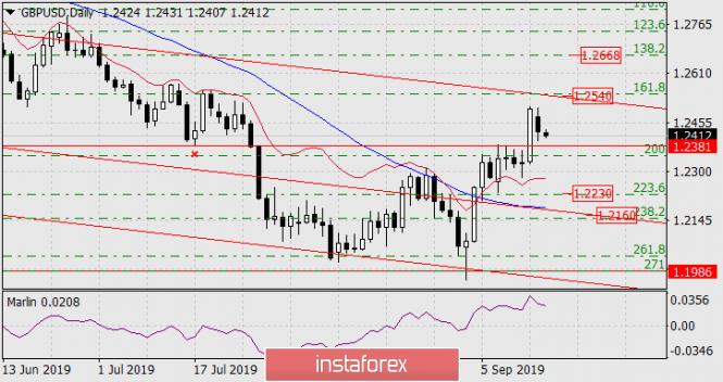 InstaForex Analytics: توقعات زوج الباوند/الدولار ليوم 17 سبتمبر 2019