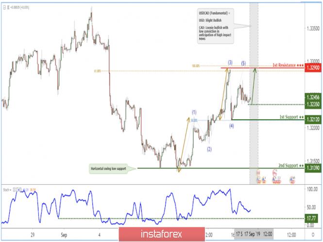 InstaForex Analytics: USD/CAD মূল্য প্রবণতা সাপোর্ট লেভেলের উপরে বাউন্স করেছে