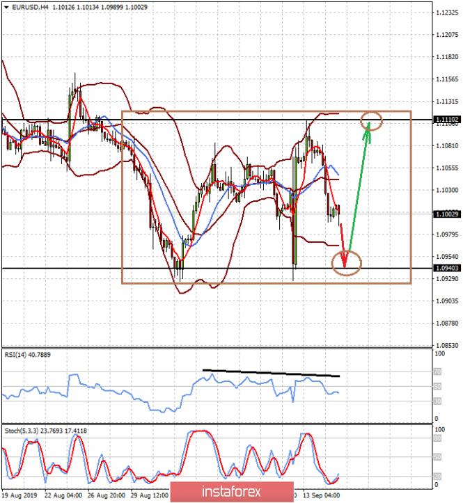 InstaForex Analytics: A atividade no mercado de câmbio diminui antes da reunião do Fed sobre política monetária (consideramos possível comprar o par EUR / USD com uma queda no intervalo e esperamos que o par AUD / USD continue caindo)