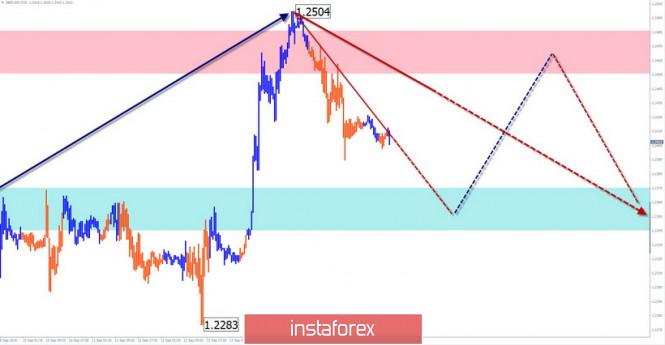 InstaForex Analytics: Prognose für den 17.September. GBP/USD:ein Kurswechsel ist möglich. USD/JPY, USD/CHF:eine Korrektur vor weiterem Anstieg