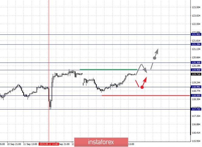 Exchange Rates 18.09.2019 analysis