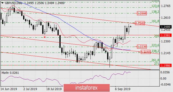 InstaForex Analytics:  Prognoza dla GBP/USD na 18 września 2019 roku