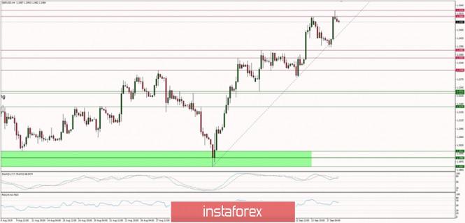 InstaForex Analytics: Technical analysis of GBP/USD for 18/09/2019